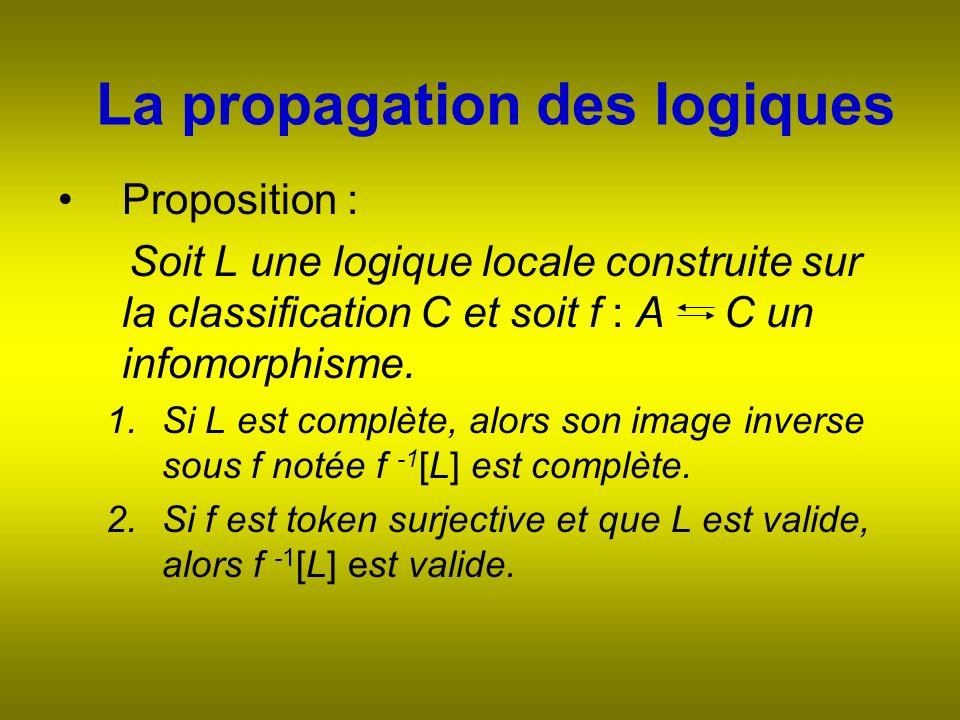 La propagation des logiques Proposition : Soit L une logique locale construite sur la classification C et soit f : A C un infomorphisme.