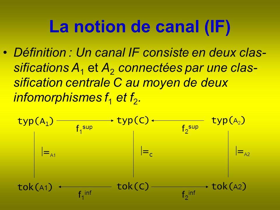 La notion de canal (IF) Définition : Un canal IF consiste en deux clas- sifications A 1 et A 2 connectées par une clas- sification centrale C au moyen de deux infomorphismes f 1 et f 2.
