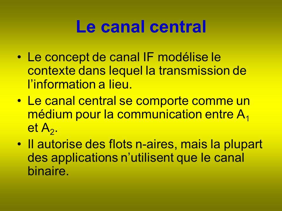 Le canal central Le concept de canal IF modélise le contexte dans lequel la transmission de linformation a lieu.