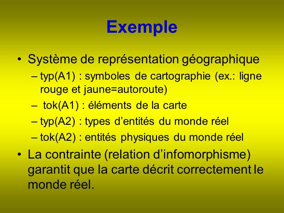 Exemple Système de représentation géographique –typ(A1) : symboles de cartographie (ex.: ligne rouge et jaune=autoroute) – tok(A1) : éléments de la carte –typ(A2) : types dentités du monde réel –tok(A2) : entités physiques du monde réel La contrainte (relation dinfomorphisme) garantit que la carte décrit correctement le monde réel.