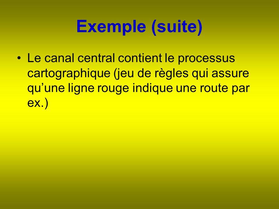 Exemple (suite) Le canal central contient le processus cartographique (jeu de règles qui assure quune ligne rouge indique une route par ex.)