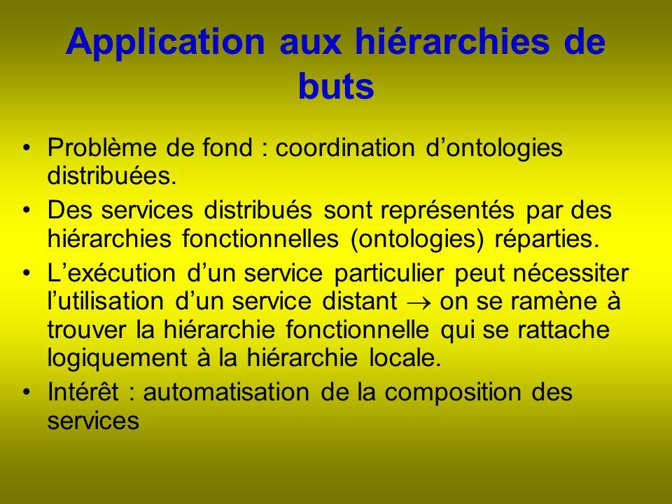 Application aux hiérarchies de buts Problème de fond : coordination dontologies distribuées.