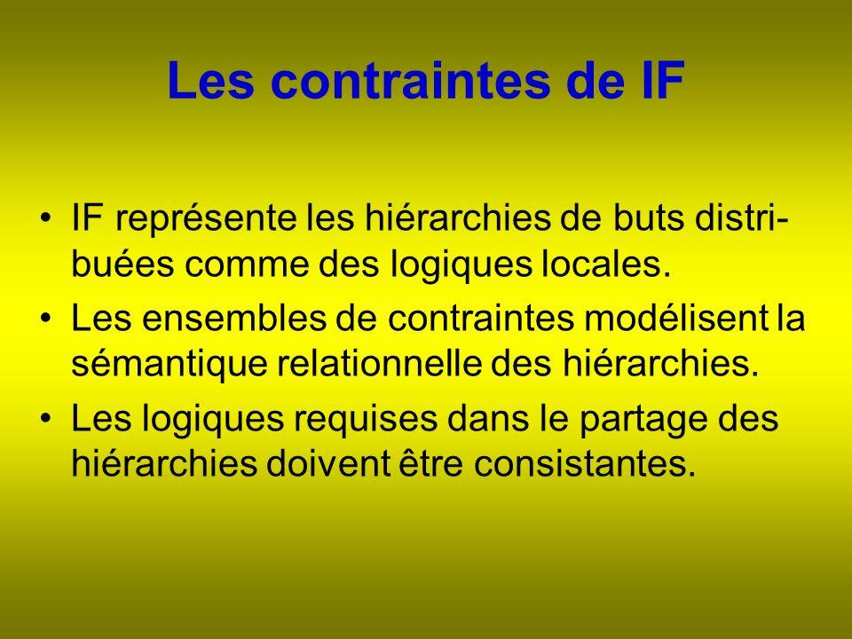Les contraintes de IF IF représente les hiérarchies de buts distri- buées comme des logiques locales.