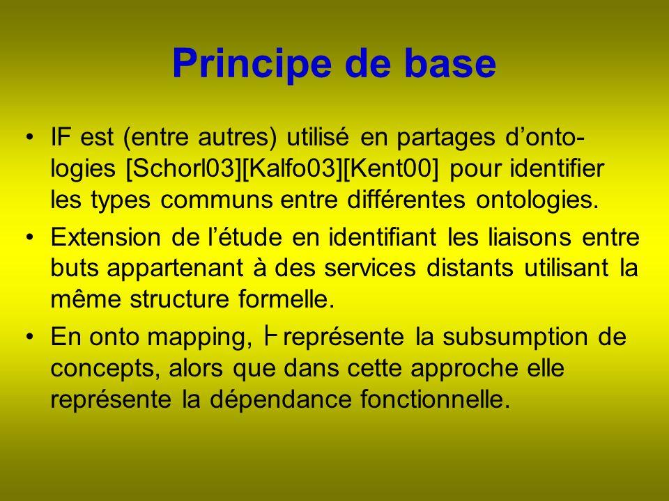 Principe de base IF est (entre autres) utilisé en partages donto- logies [Schorl03][Kalfo03][Kent00] pour identifier les types communs entre différentes ontologies.