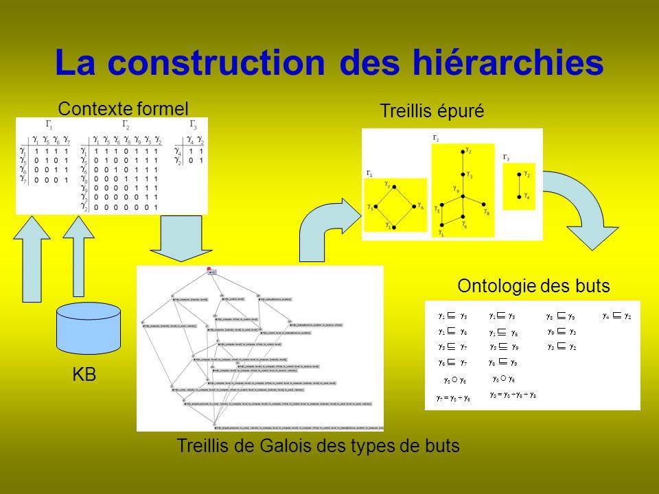 La construction des hiérarchies Contexte formel Treillis de Galois des types de buts Treillis épuré KB Ontologie des buts 1 5 5 O 6 7 = 5 + 6 9 = 5 + 6 + 8 1 6 5 7 6 7 5 9 6 9 1 5 1 6 8 9 9 3 3 2 4 2