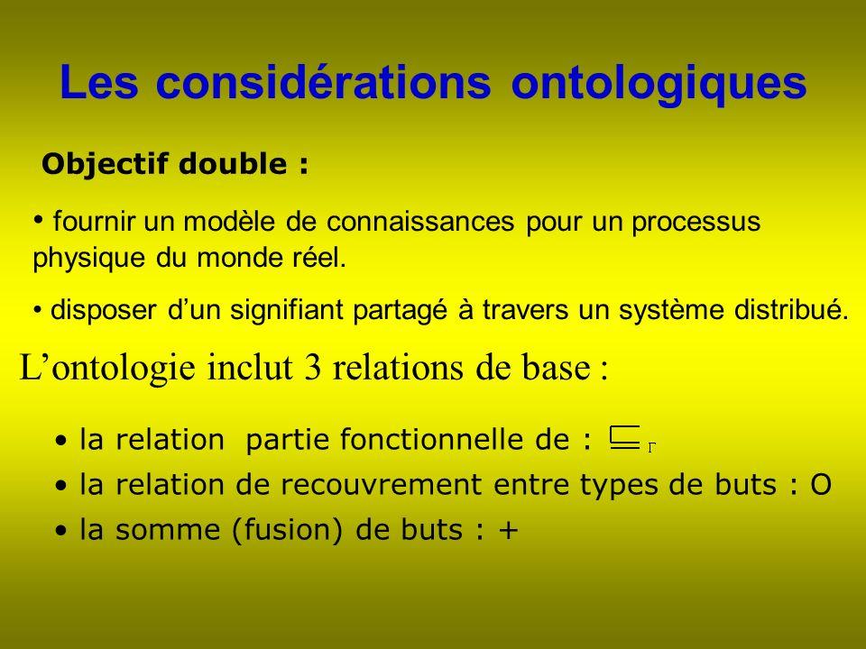 Les considérations ontologiques Objectif double : fournir un modèle de connaissances pour un processus physique du monde réel.