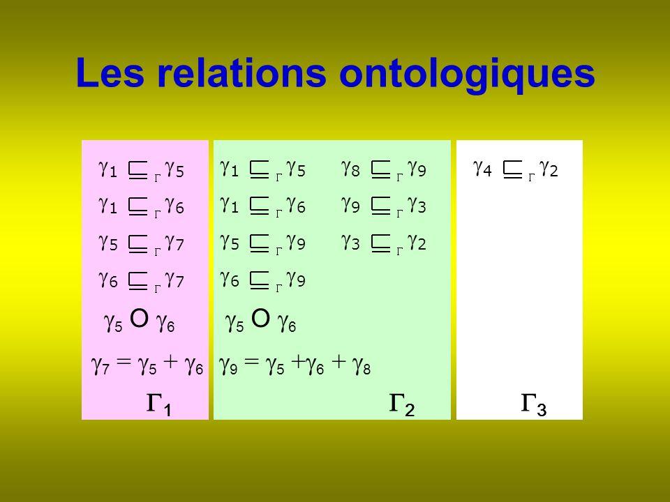 Les relations ontologiques 3 2 1 1 5 1 6 5 7 6 7 1 5 1 6 5 9 6 9 8 9 9 3 3 2 4 2 5 O 6 7 = 5 + 6 9 = 5 + 6 + 8