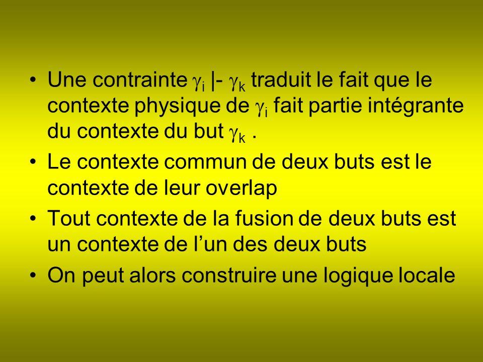 Une contrainte i |- k traduit le fait que le contexte physique de i fait partie intégrante du contexte du but k.