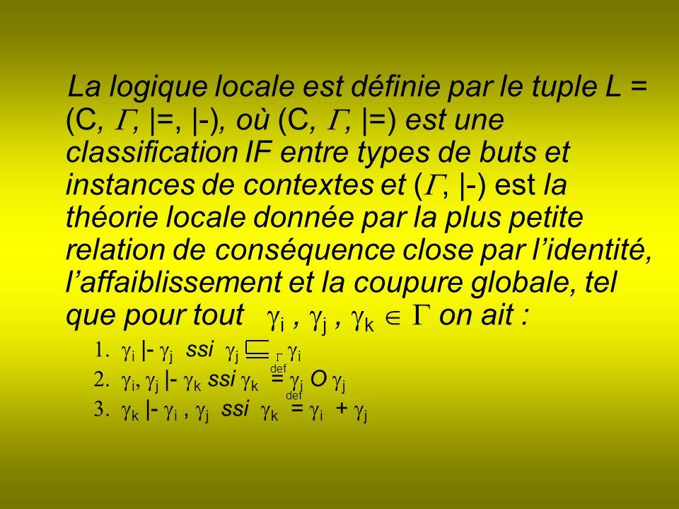 La logique locale est définie par le tuple L = (C,, |=, |-), où (C,, |=) est une classification IF entre types de buts et instances de contextes et (, |-) est la théorie locale donnée par la plus petite relation de conséquence close par lidentité, laffaiblissement et la coupure globale, tel que pour tout i, j, k on ait : i |- j ssi j i i j |- k ssi k = i O j k |- i, j ssi k = i + j def