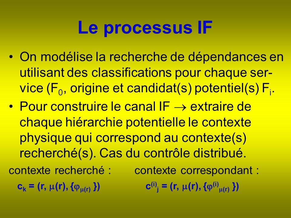 On modélise la recherche de dépendances en utilisant des classifications pour chaque ser- vice (F 0, origine et candidat(s) potentiel(s) F i.