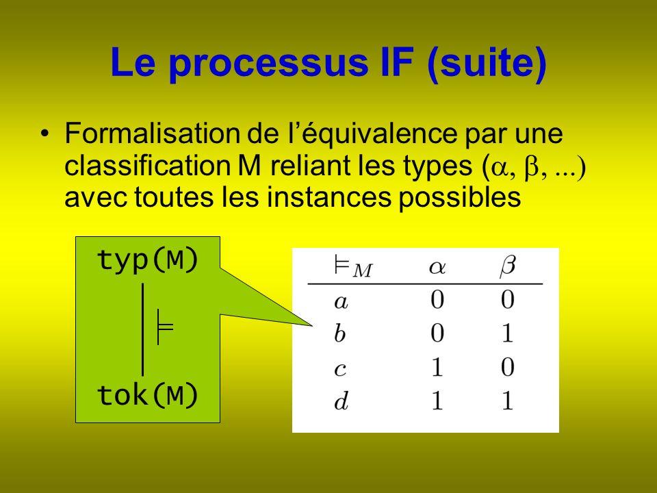 Le processus IF (suite) Formalisation de léquivalence par une classification M reliant les types ( avec toutes les instances possibles typ(M) tok(M)