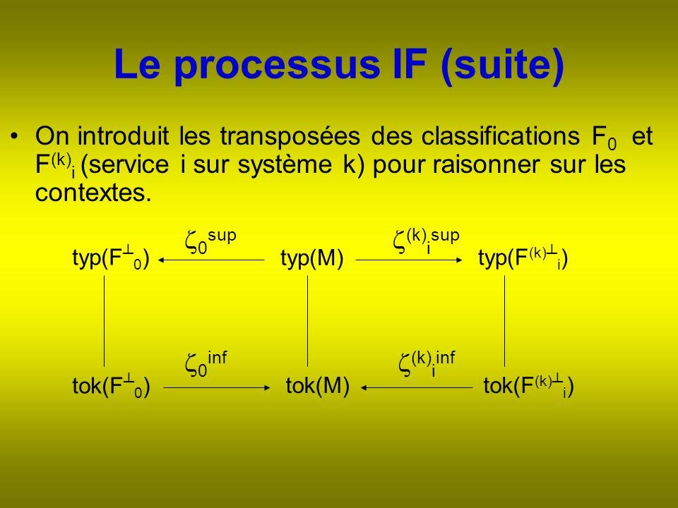 Le processus IF (suite) On introduit les transposées des classifications F 0 et F (k) i (service i sur système k) pour raisonner sur les contextes.