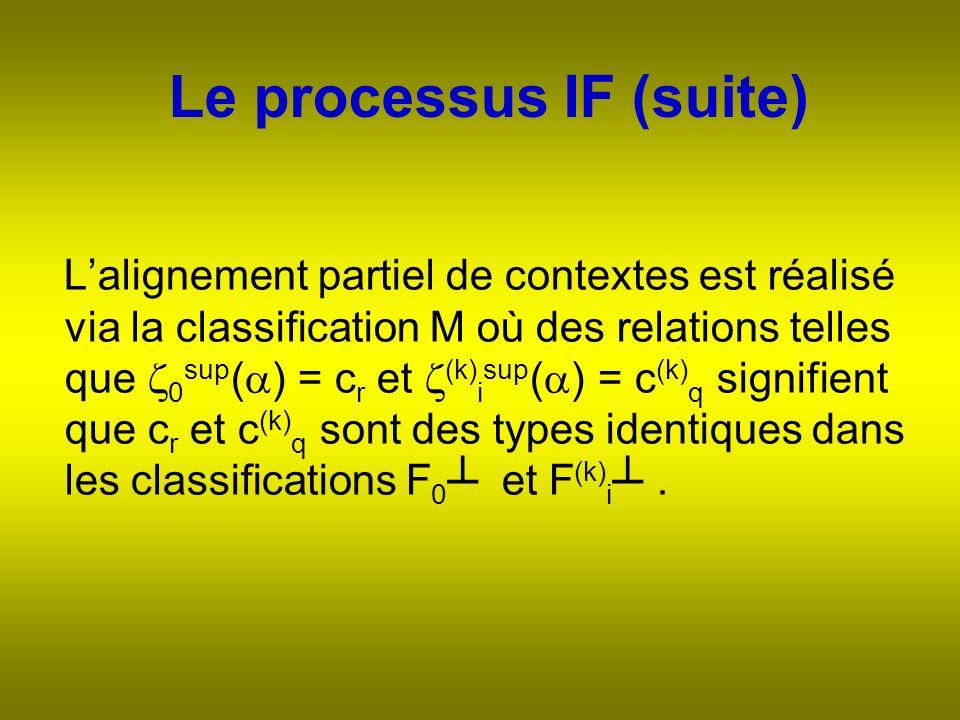 Le processus IF (suite) Lalignement partiel de contextes est réalisé via la classification M où des relations telles que 0 sup ( ) = c r et (k) i sup ( ) = c (k) q signifient que c r et c (k) q sont des types identiques dans les classifications F 0 et F (k) i.