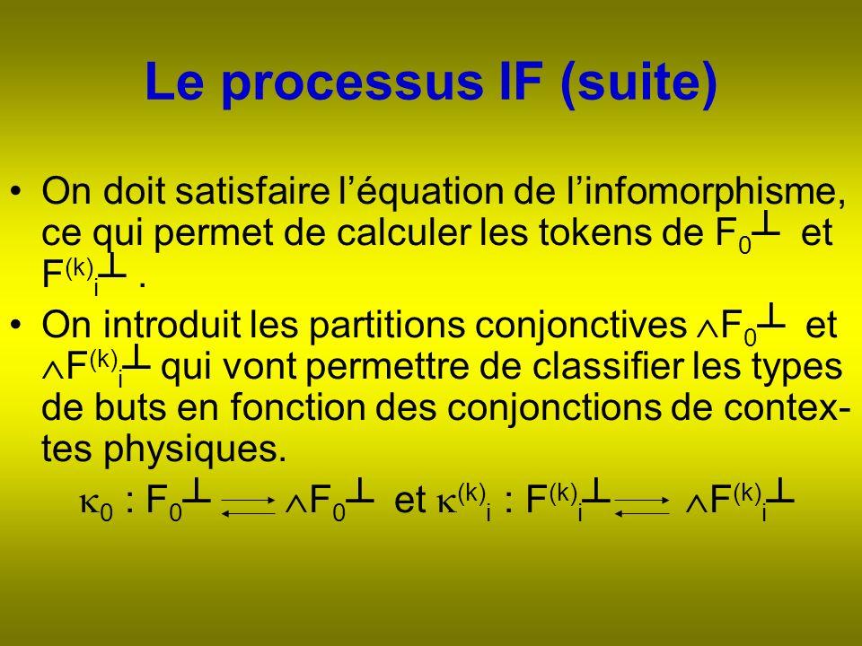 Le processus IF (suite) On doit satisfaire léquation de linfomorphisme, ce qui permet de calculer les tokens de F 0 et F (k) i.