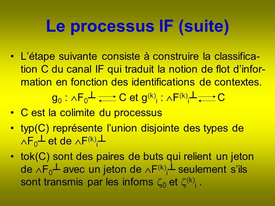Le processus IF (suite) Létape suivante consiste à construire la classifica- tion C du canal IF qui traduit la notion de flot dinfor- mation en fonction des identifications de contextes.