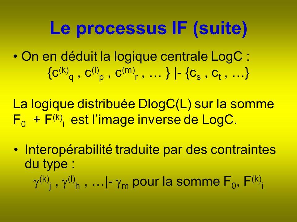 Le processus IF (suite) On en déduit la logique centrale LogC : {c (k) q, c (l) p, c (m) r, … } |- {c s, c t, …} La logique distribuée DlogC(L) sur la somme F 0 + F (k) i est limage inverse de LogC.