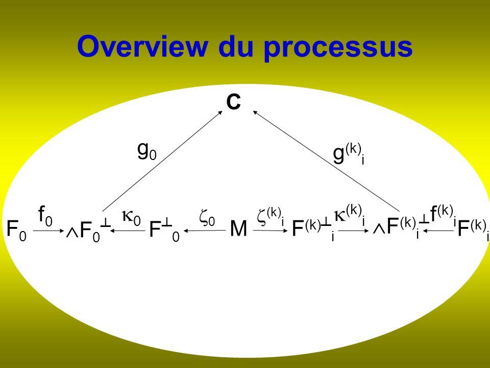Overview du processus F 0 MF (k) i 0 (k) i F (k) i F 0 F0F0 F (k) i C g0g0 g (k) i (k) i 0 f0f0 f (k) i