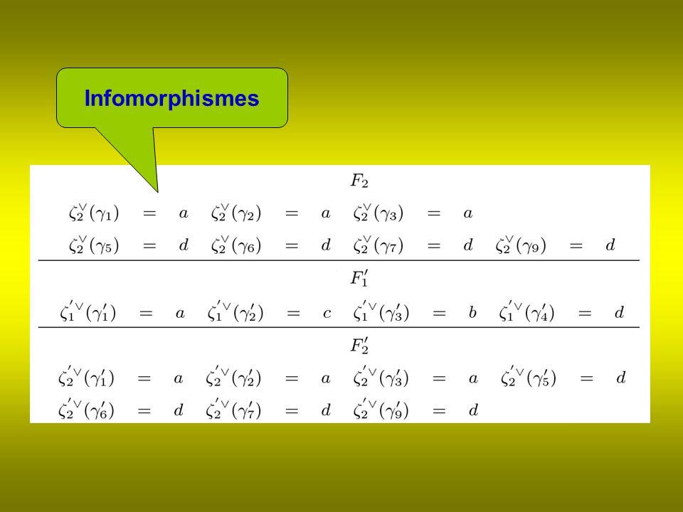 Infomorphismes
