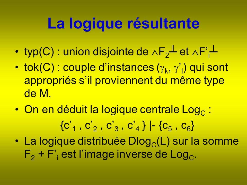 La logique résultante typ(C) : union disjointe de F 2 et F i tok(C) : couple dinstances ( k, l ) qui sont appropriés sil proviennent du même type de M.
