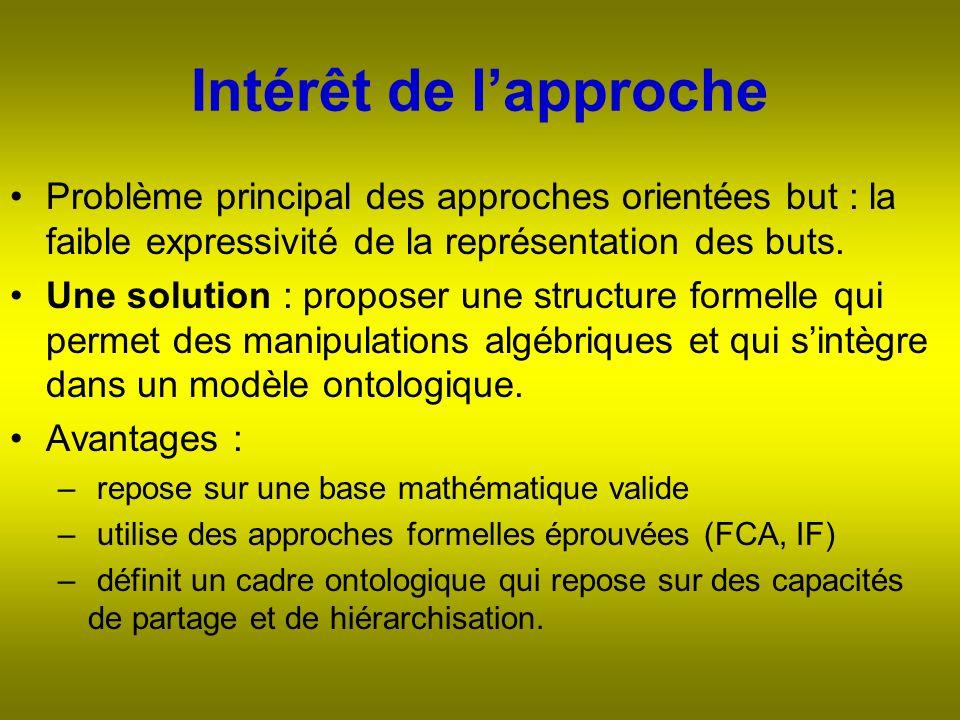 Intérêt de lapproche Problème principal des approches orientées but : la faible expressivité de la représentation des buts.