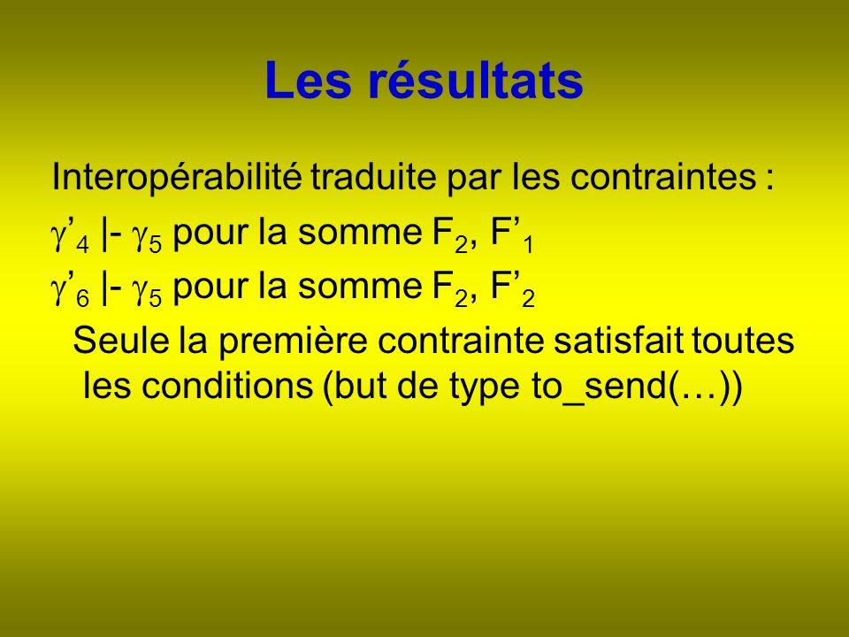 Les résultats Interopérabilité traduite par les contraintes : 4 |- 5 pour la somme F 2, F 1 6 |- 5 pour la somme F 2, F 2 Seule la première contrainte satisfait toutes les conditions (but de type to_send(…))