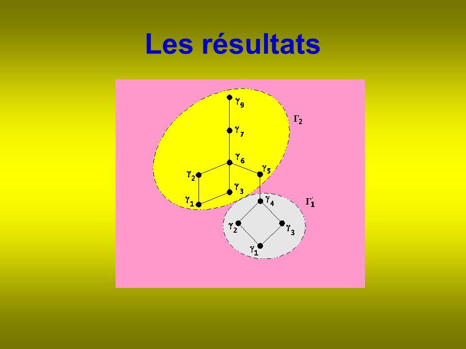 Les résultats