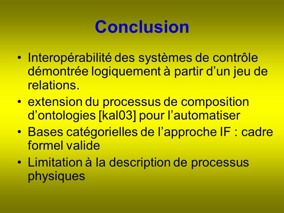 Conclusion Interopérabilité des systèmes de contrôle démontrée logiquement à partir dun jeu de relations.
