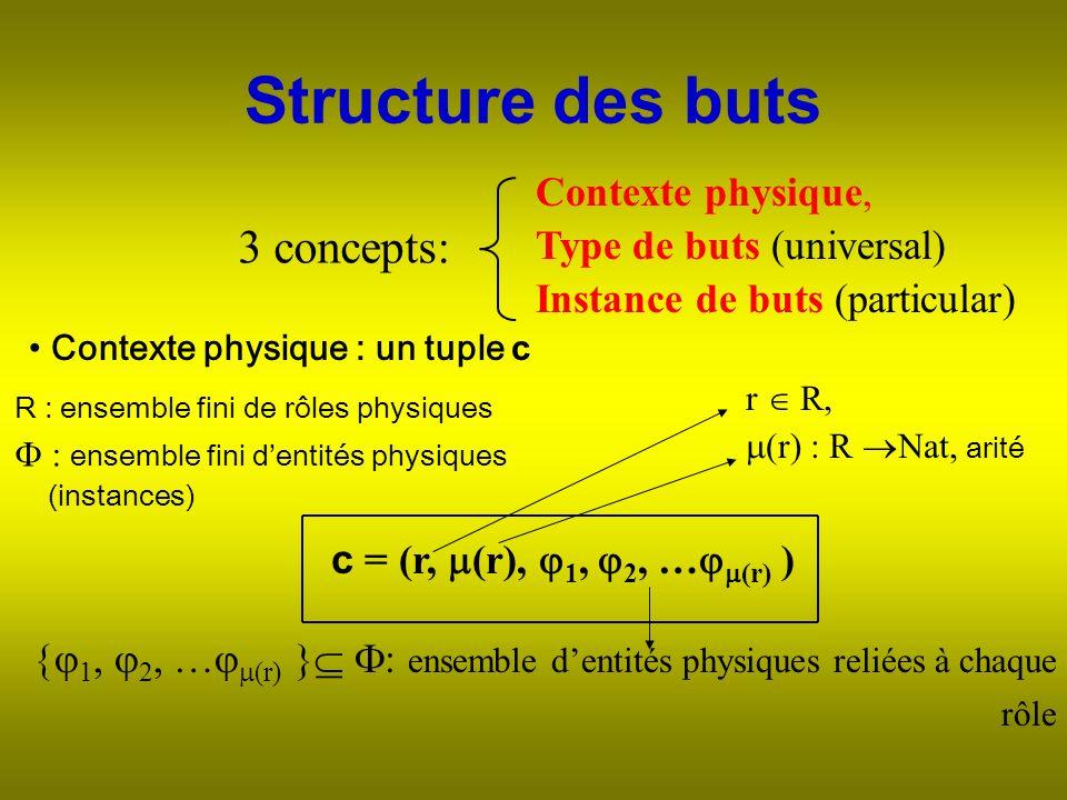 Structure des buts Instance de buts (particular) R : ensemble fini de rôles physiques : ensemble fini dentités physiques (instances) c = (r, (r), 1, 2, … (r) ) Contexte physique : un tuple c r R, (r) : R Nat, arité 1, 2, … (r) } : ensemble dentités physiques reliées à chaque rôle 3 concepts: Contexte physique, Type de buts (universal)