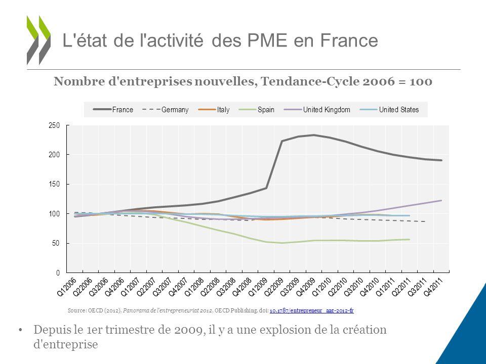 Nombre d entreprises nouvelles, Tendance-Cycle 2006 = 100 L état de l activité des PME en France Source: OECD (2012), Panorama de l entrepreneuriat 2012, OECD Publishing.