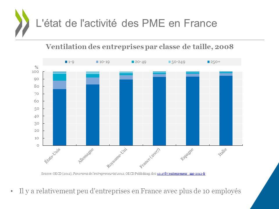 Ventilation des entreprises par classe de taille, 2008 L état de l activité des PME en France Source: OECD (2012), Panorama de l entrepreneuriat 2012, OECD Publishing.