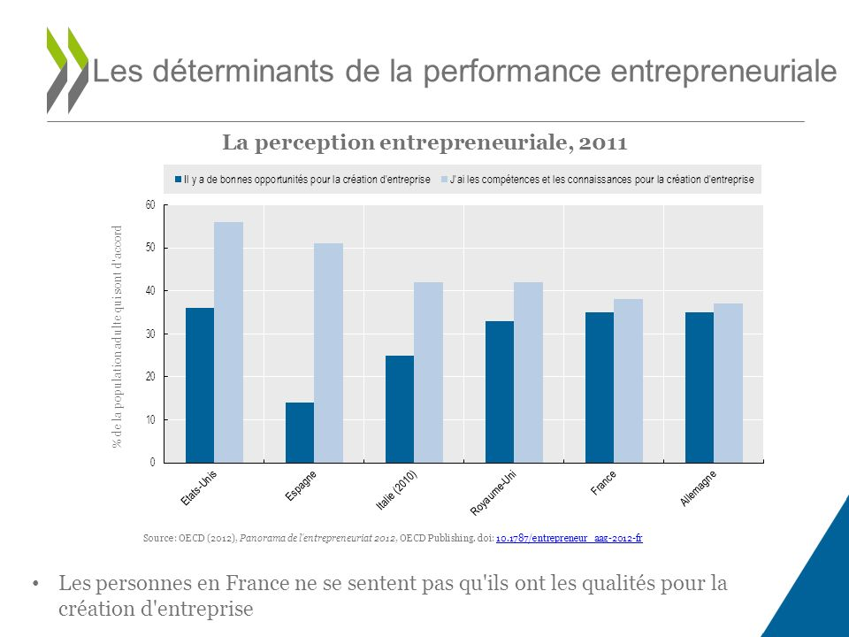 La perception entrepreneuriale, 2011 Les déterminants de la performance entrepreneuriale Source: OECD (2012), Panorama de l entrepreneuriat 2012, OECD Publishing.