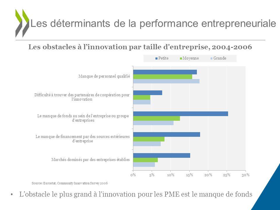 Les obstacles à linnovation par taille d entreprise, 2004-2006 Les déterminants de la performance entrepreneuriale Source: Eurostat, Community Innovation Survey 2006 Lobstacle le plus grand à l innovation pour les PME est le manque de fonds