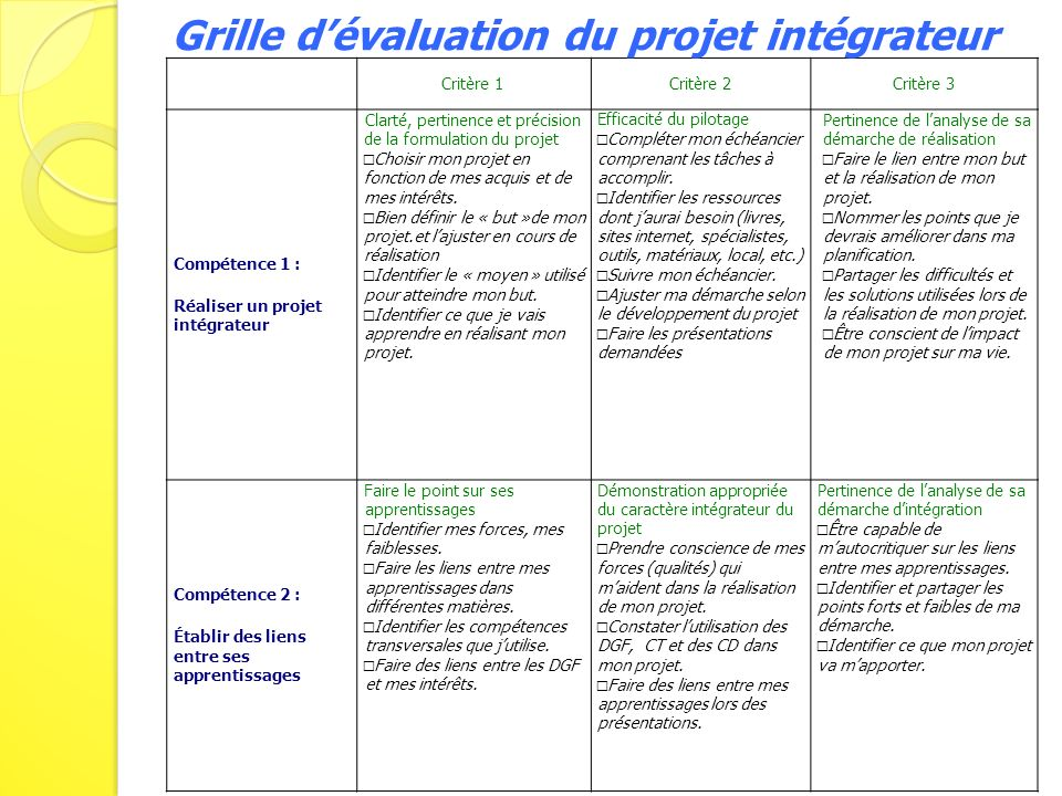 Critère 1 Critère 2Critère 3 Compétence 1 : Réaliser un projet intégrateur Clarté, pertinence et précision de la formulation du projet Choisir mon pro