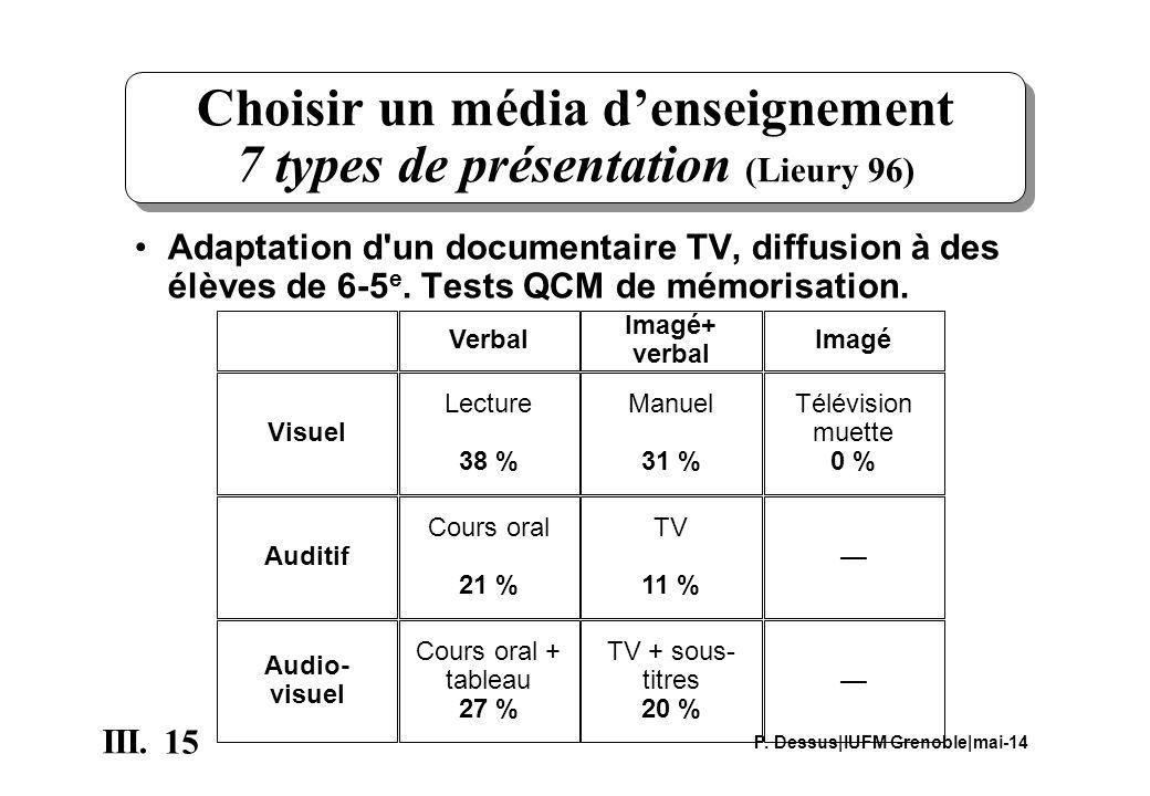 15 III. P. Dessus|IUFM Grenoble|mai-14 Choisir un média denseignement 7 types de présentation (Lieury 96) Adaptation d'un documentaire TV, diffusion à