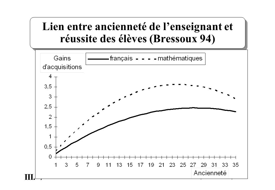 7 III. P. Dessus|IUFM Grenoble|mai-14 Lien entre ancienneté de lenseignant et réussite des élèves (Bressoux 94)