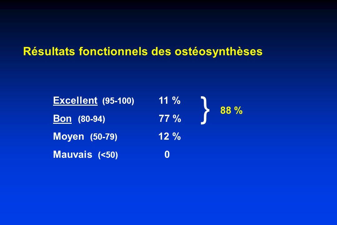 Résultats fonctionnels des ostéosynthèses Excellent (95-100) 11 % Bon (80-94) 77 % Moyen (50-79) 12 % Mauvais (<50) 0 } 88 %