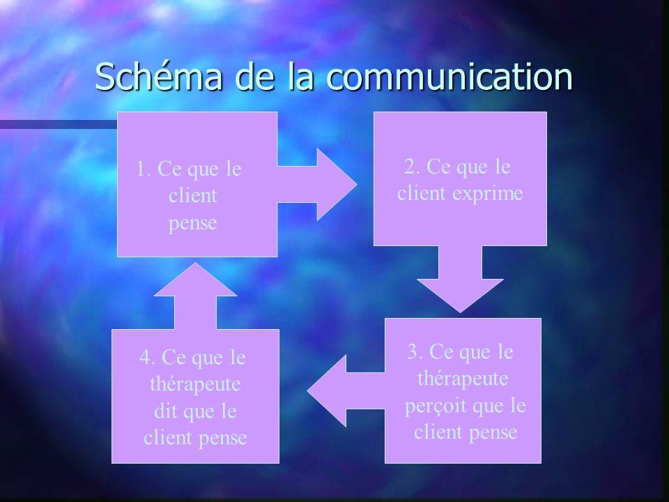 Schéma de la communication 2. Ce que le client exprime 3. Ce que le thérapeute perçoit que le client pense 4. Ce que le thérapeute dit que le client p