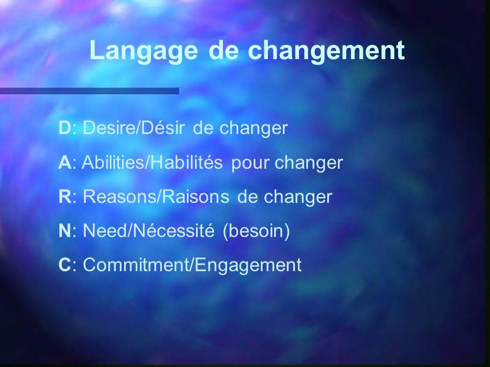 Langage de changement D: Desire/Désir de changer A: Abilities/Habilités pour changer R: Reasons/Raisons de changer N: Need/Nécessité (besoin) C: Commi