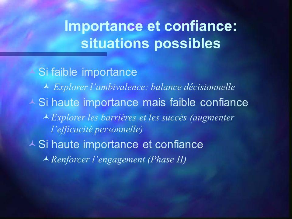 Importance et confiance: situations possibles Si faible importance Explorer lambivalence: balance décisionnelle Si haute importance mais faible confia