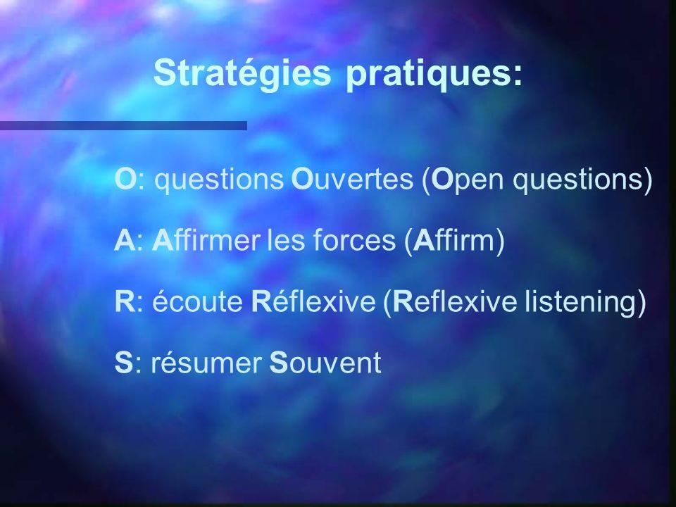 O: questions Ouvertes (Open questions) A: Affirmer les forces (Affirm) R: écoute Réflexive (Reflexive listening) S: résumer Souvent Stratégies pratiqu