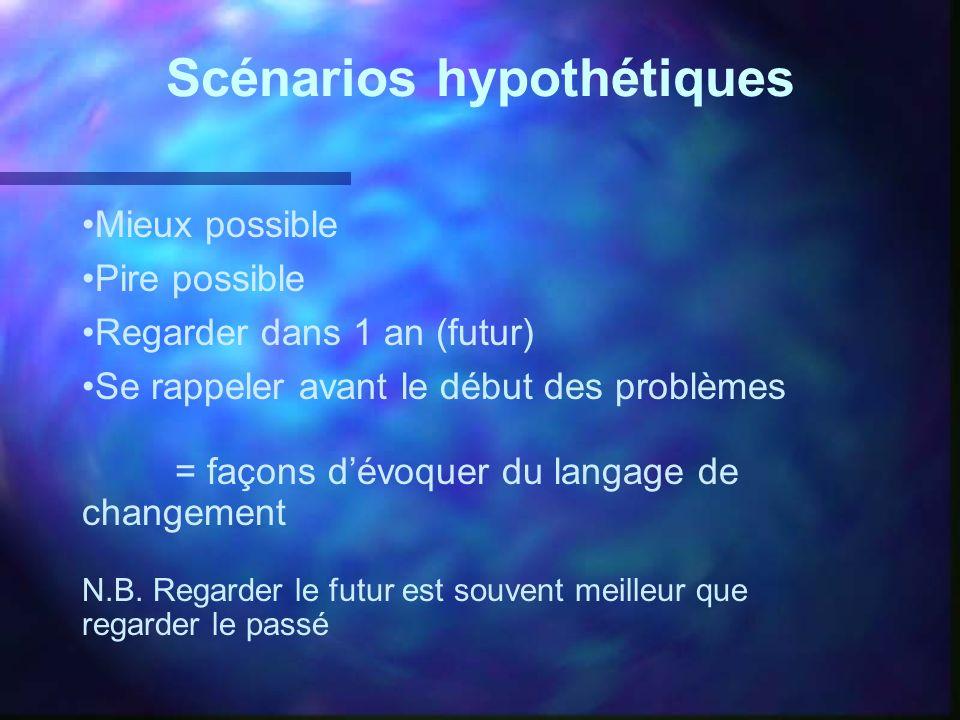 Scénarios hypothétiques Mieux possible Pire possible Regarder dans 1 an (futur) Se rappeler avant le début des problèmes = façons dévoquer du langage