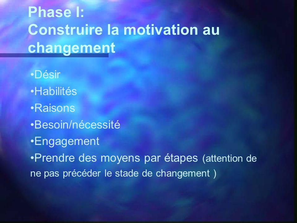 Phase I: Construire la motivation au changement Désir Habilités Raisons Besoin/nécessité Engagement Prendre des moyens par étapes (attention de ne pas