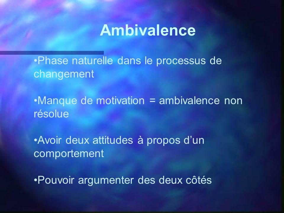 Ambivalence Phase naturelle dans le processus de changement Manque de motivation = ambivalence non résolue Avoir deux attitudes à propos dun comportem