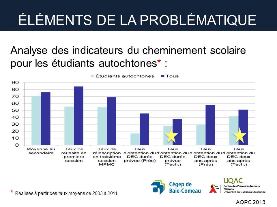 Analyse des indicateurs du cheminement scolaire pour les étudiants autochtones* : * Réalisée à partir des taux moyens de 2003 à 2011 AQPC 2013 ÉLÉMENTS DE LA PROBLÉMATIQUE