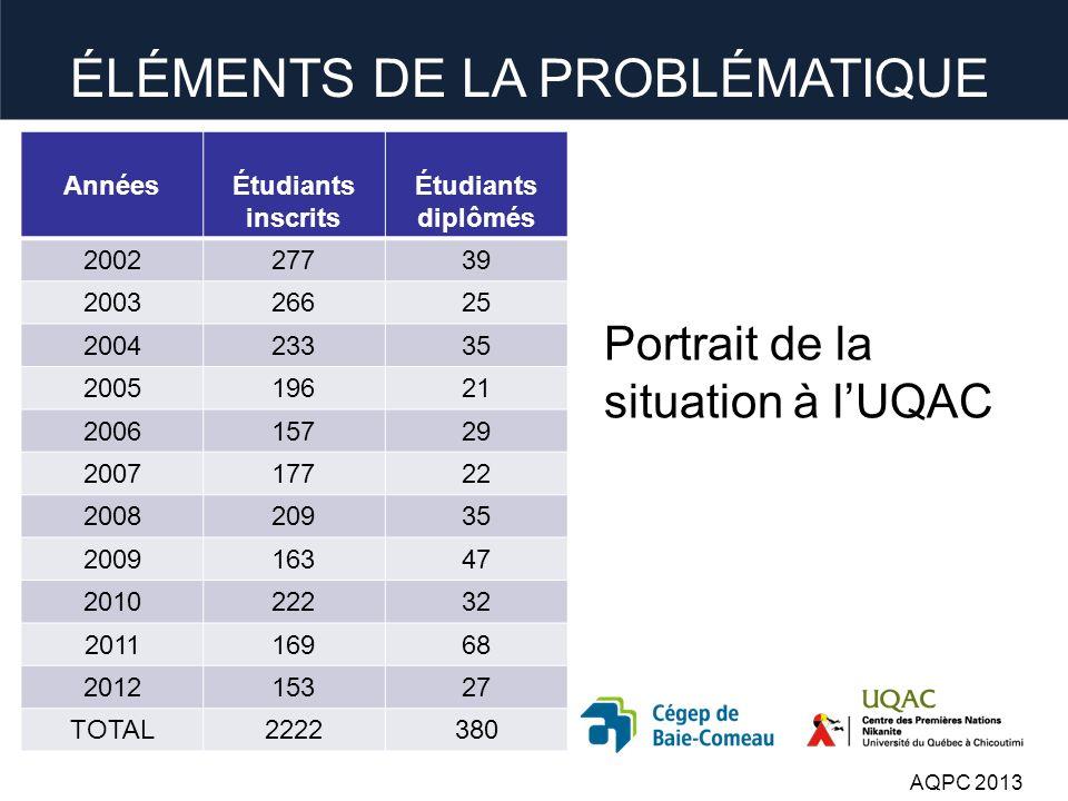 Portrait de la situation à lUQAC AnnéesÉtudiants inscrits Étudiants diplômés 200227739 200326625 200423335 200519621 200615729 200717722 200820935 200916347 201022232 201116968 201215327 TOTAL2222380 AQPC 2013 ÉLÉMENTS DE LA PROBLÉMATIQUE