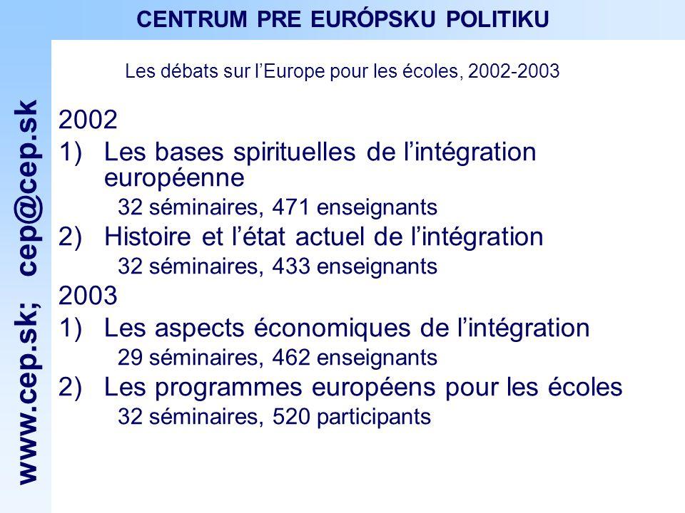 www.cep.sk ; cep@cep.sk CENTRUM PRE EURÓPSKU POLITIKU 2004 5) Les minorités ethniques et la Slovaquie daujourdhui séminaire, 21 enseignants des écoles secondaires de la Slovaquie occidentale et de Burgenland 2005 6) Patriotisme, citoyenneté et lUE 19 séminaires, 350 enseignants des écoles secondaires Les débats sur lEurope pour les écoles, 2004-2005