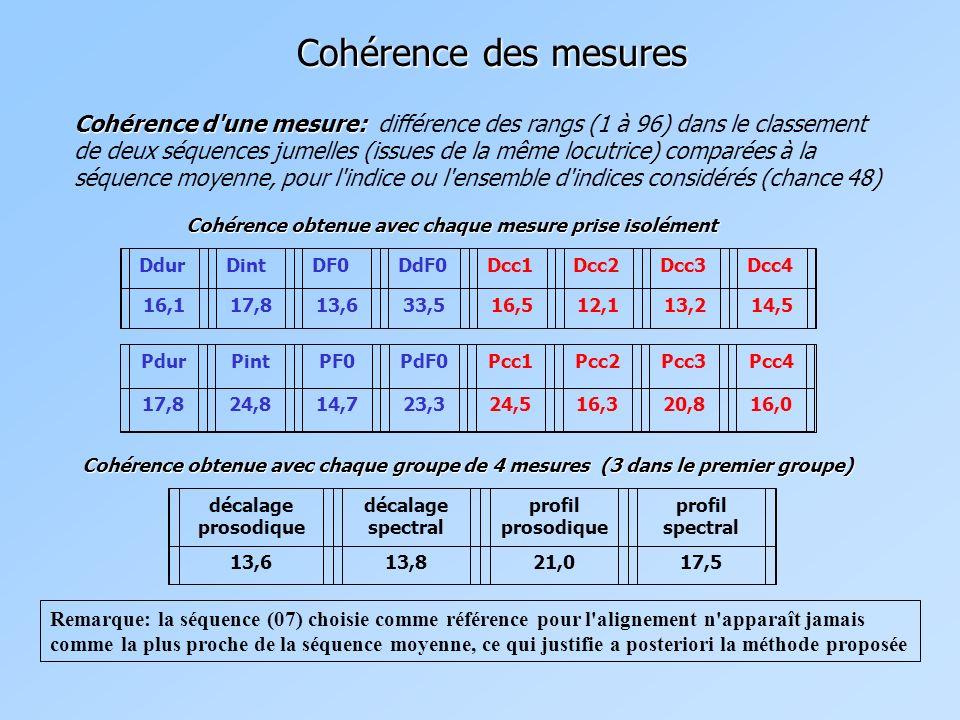Cohérence des mesures 13,6 DdurDintDF0DdF0 16,117,8 Dcc1Dcc2Dcc3Dcc4 33,516,512,113,214,5 Cohérence obtenue avec chaque mesure prise isolément PdurPintPF0PdF0Pcc1Pcc2Pcc3Pcc4 17,824,814,723,324,516,320,816,0 Cohérence obtenue avec chaque groupe de 4 mesures (3 dans le premier groupe) décalage prosodique décalage spectral profil prosodique profil spectral 13,613,821,017,5 Cohérence d une mesure: Cohérence d une mesure: différence des rangs (1 à 96) dans le classement de deux séquences jumelles (issues de la même locutrice) comparées à la séquence moyenne, pour l indice ou l ensemble d indices considérés (chance 48) Remarque: la séquence (07) choisie comme référence pour l alignement n apparaît jamais comme la plus proche de la séquence moyenne, ce qui justifie a posteriori la méthode proposée