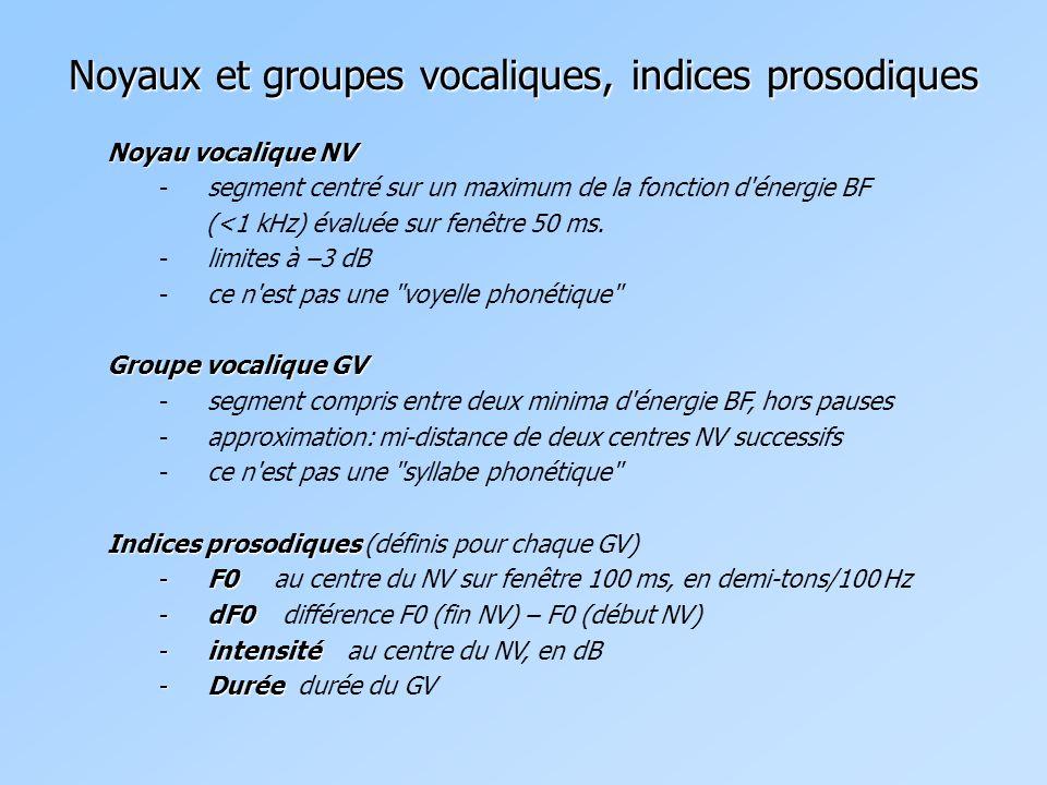 Exemple: début séquence 01 Noyaux et groupes vocaliques, indices prosodiques Time (s) 08.25075 0 5000 Ici le spectrogramme de la séquence ci-dessus (début séquence 01 En bleu: intensité BF En rouge: F0 interpolé