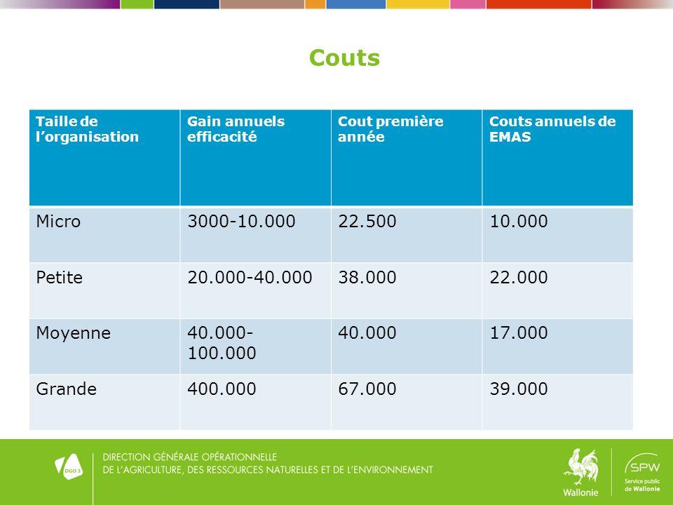 Couts Taille de lorganisation Gain annuels efficacité Cout première année Couts annuels de EMAS Micro3000-10.00022.50010.000 Petite20.000-40.00038.00022.000 Moyenne40.000- 100.000 40.00017.000 Grande400.00067.00039.000