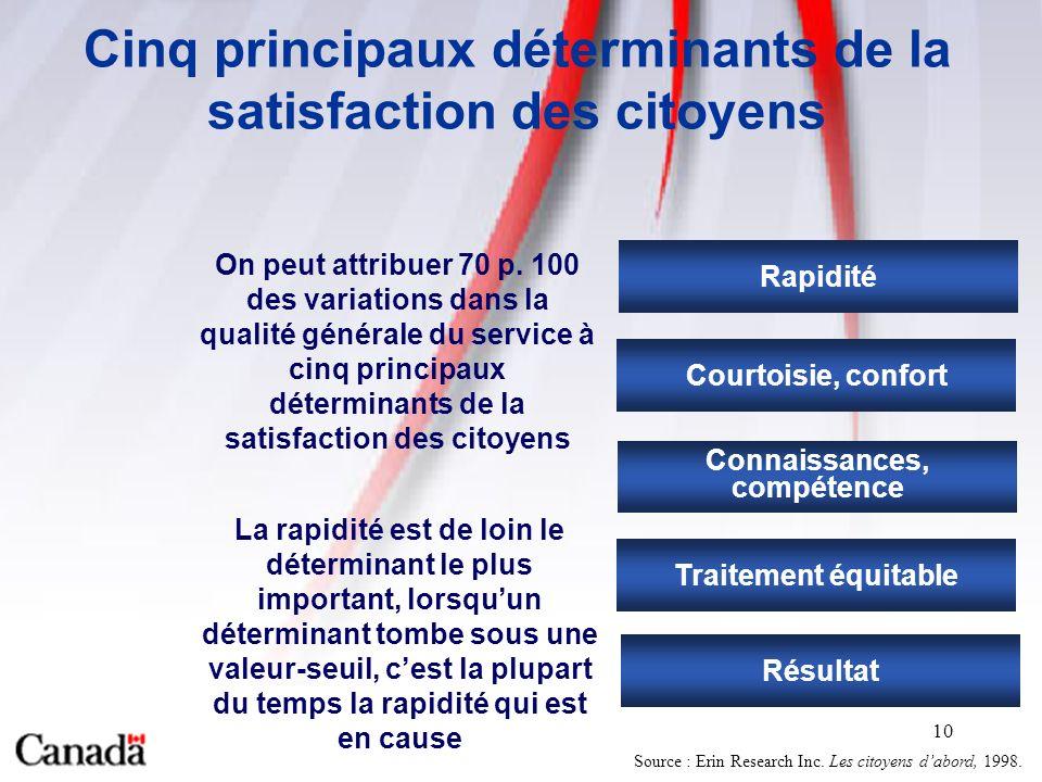 10 Cinq principaux déterminants de la satisfaction des citoyens On peut attribuer 70 p.
